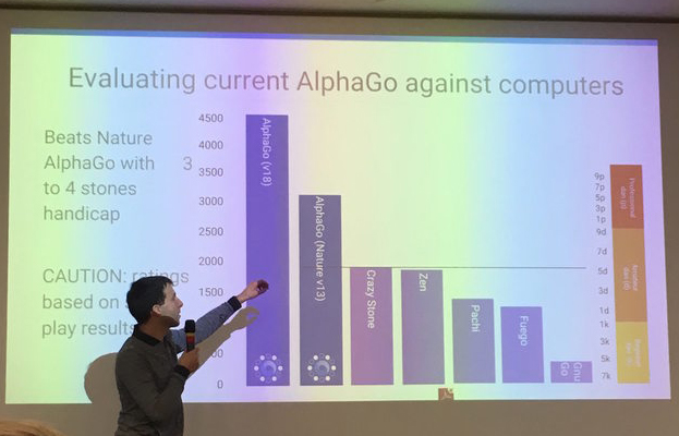David Silver from AlphaGo at UCL showing a graph of the strength of the different versions of the program
